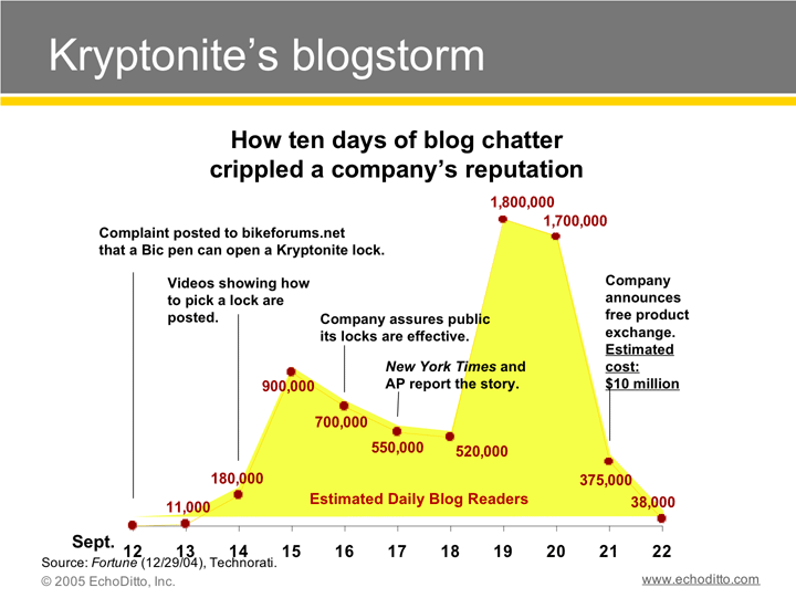 Kryptoniteblogstorm_3
